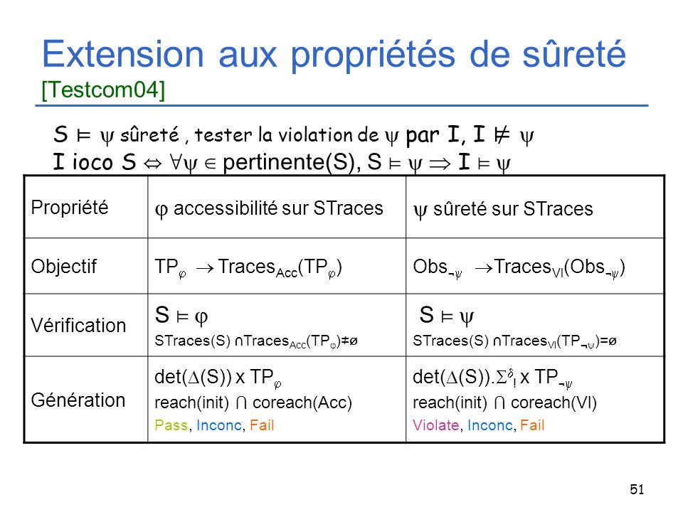 Extension aux propriétés de sûreté [Testcom04]